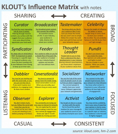 klout matrix